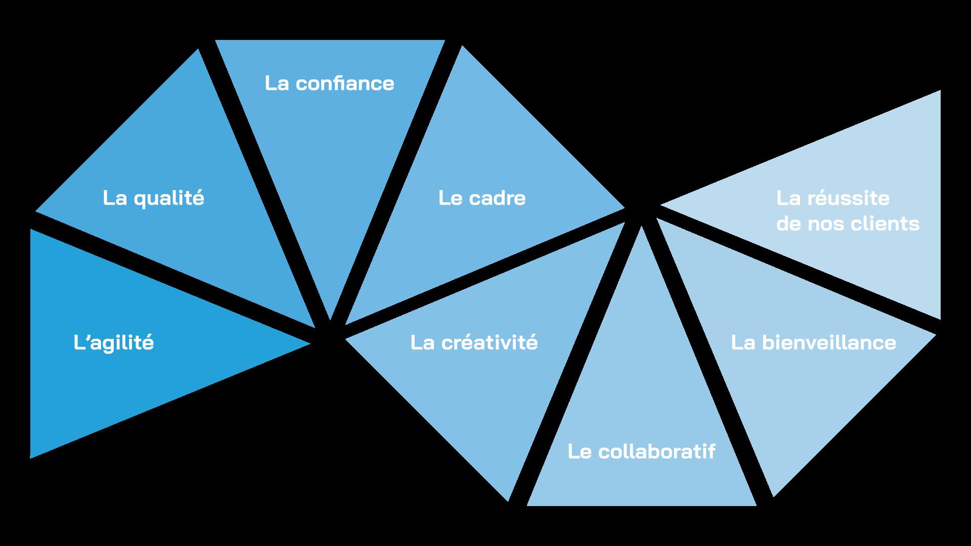 Les 8 valeurs d'Octinov
